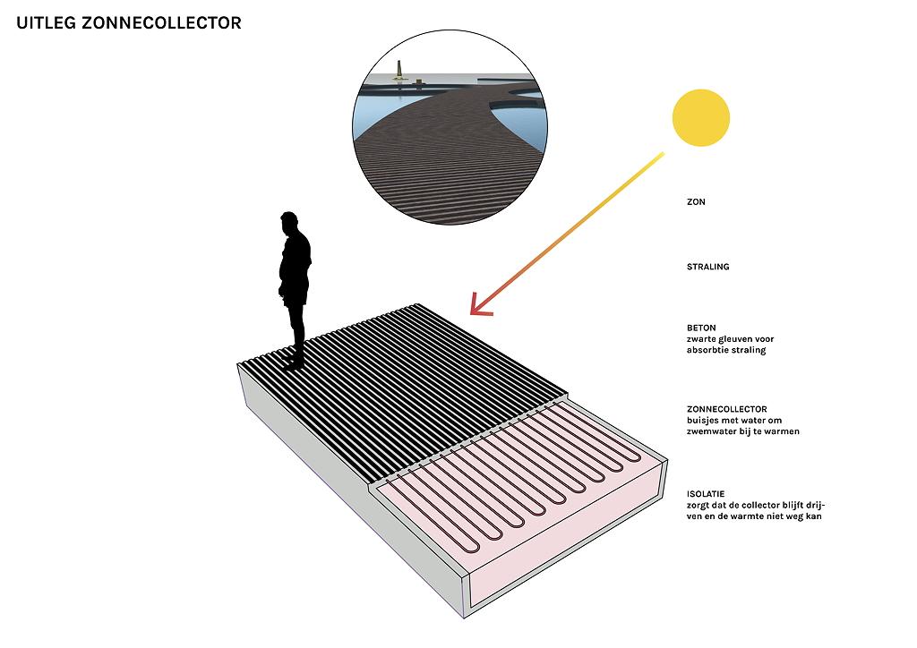 uitleg zonnecollector